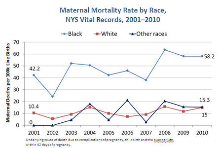 Maternal mortality rate by race - 2001-2010