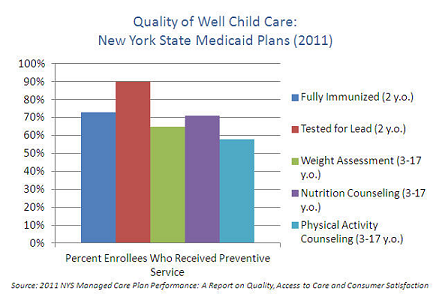 Quality of Well Child Care-Medcaid Plans
