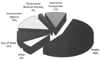 Office of Professional Medical Conduct Source of Complaints 2001