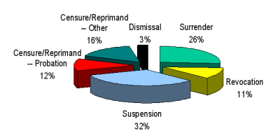 OPMC Disciplinary Actions: Average Distribution by Type 2000-2004