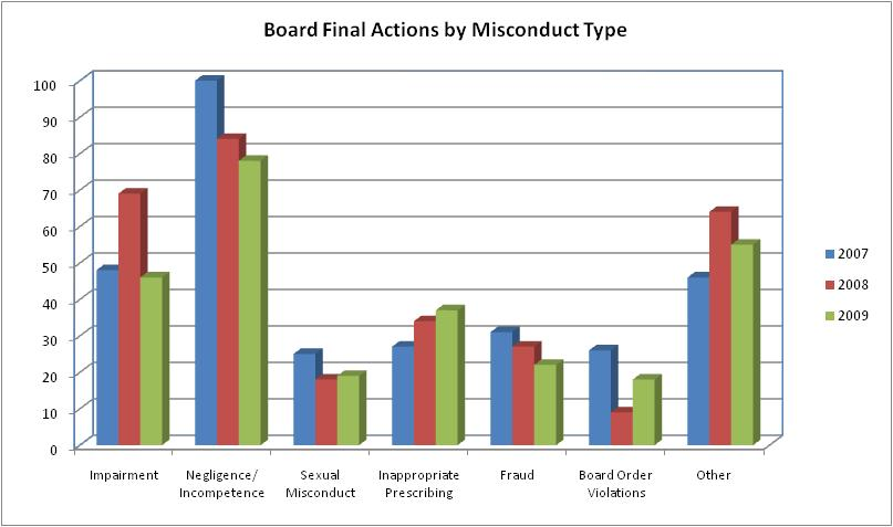 Board Final Actions by Miscondict Type