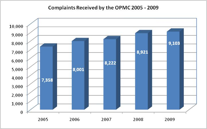 Complaints Received by the OPMC 2005-2009