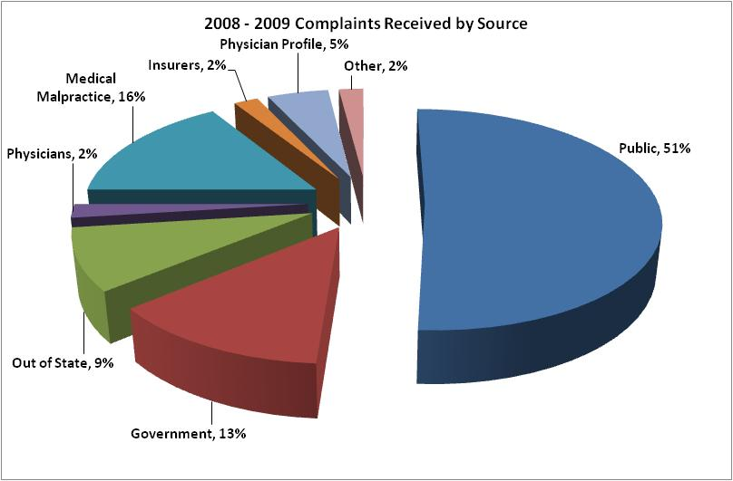 2008-2009 Complaints Received by Source