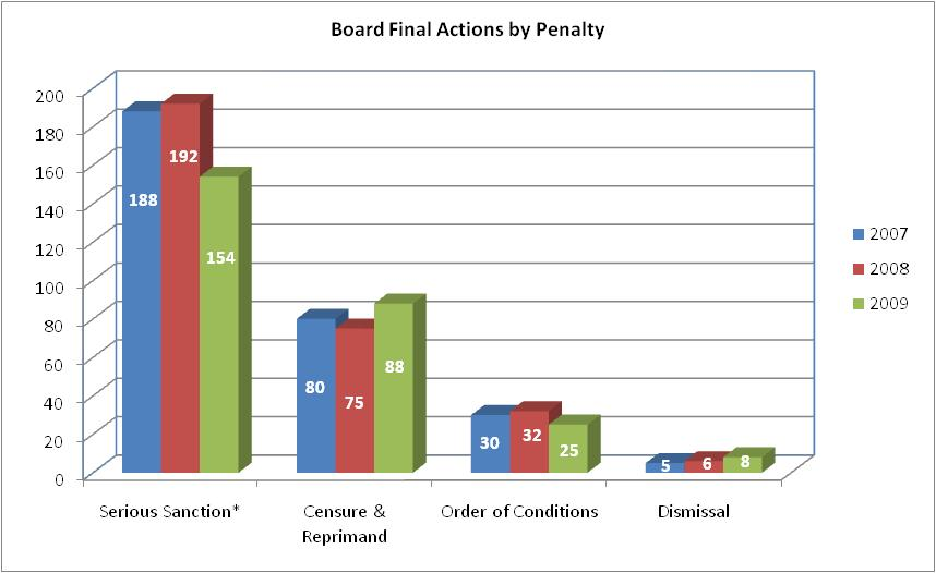 Board Final Actions by Penalty