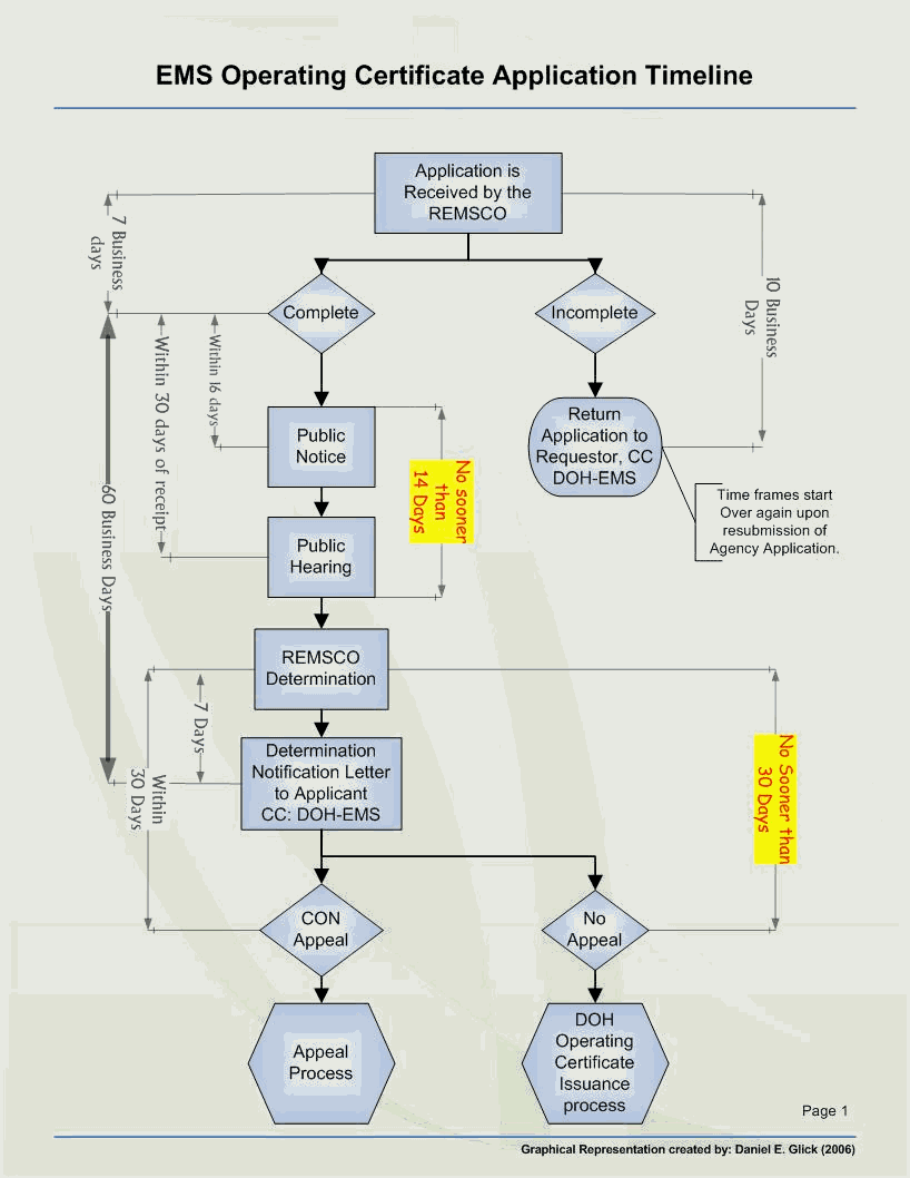 Ems operating certificate application process con appendix 4 process timeline 1betcityfo Gallery