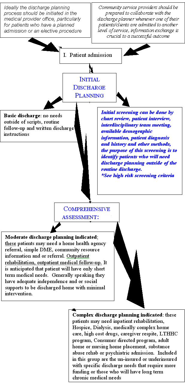 Suggested model for transitional care planning flowchart ccuart Images