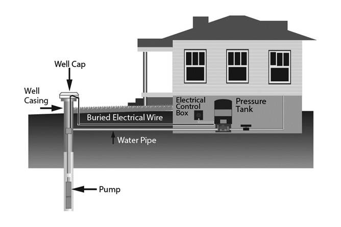 diagram of typical house and well set up