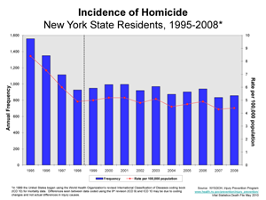 Chart showing homicides, 1995-2008