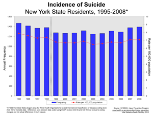 Chart showing suicides, 1995-2008