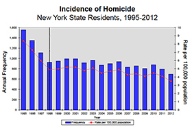 Chart showing homicides, 1995-2012