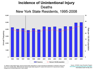 Chart showing unintentional deaths, 1995-2008