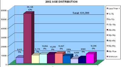 Chart showing age distribution of hotline callers in 2002