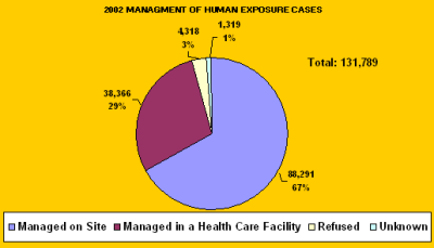 Chart showing how the cases were managed in 2002