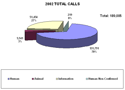 Chart showing the total calls received by the call center in 2002