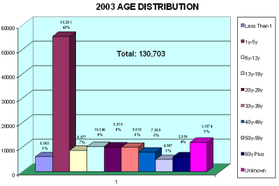 Chart showing age distribution of hotline callers in 2003