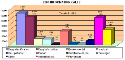 Chart showing information calls received by the center in 2003