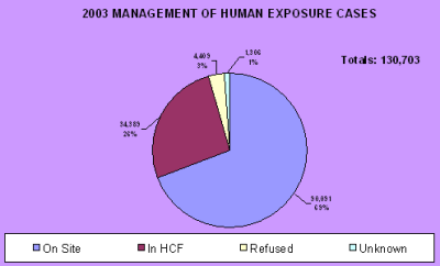 Chart showing how the cases were managed in 2003