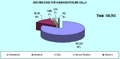 Chart showing how people were exposed to a poision in 2003