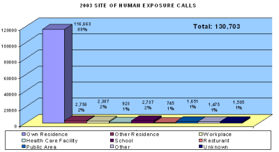 Chart showing were people were poisioned in 2003