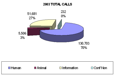 Chart showing the total calls received by the call center in 2003