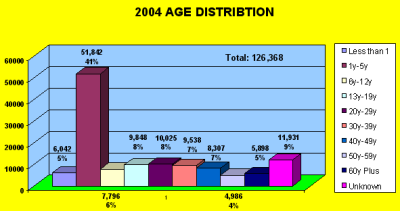 Chart showing age distribution of hotline callers in 2004