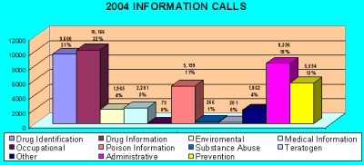 Chart showing information calls received by the center in 2004
