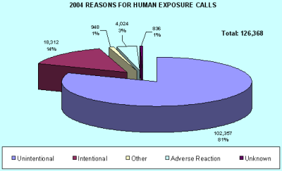 Chart showing how people were exposed to a poision in 2004