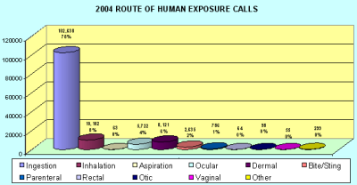 Chart showing were people were poisioned in 2004