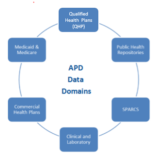 ADP Data Domains