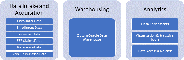 APD Warehousing Solution