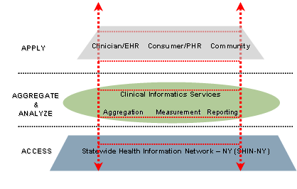 image showing the technical infrastructure of the health information infrastructure