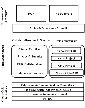 Diagram showing the statewide collaboration process